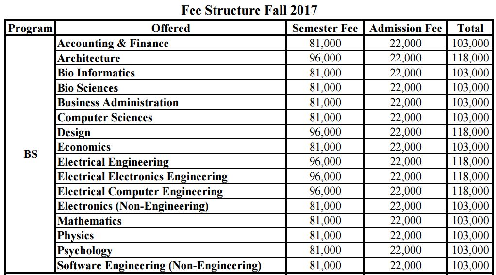 Comsats Islamabad Admission 2021 Last Date, Fee Structure and Entry Test
