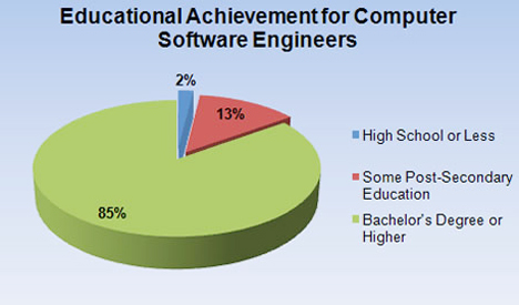How To Become A Successful Software Engineer