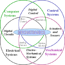 Which University Is Best For Mechatronics Engineering In Pakistan