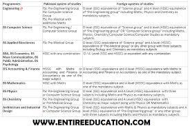 NUST University Eligibility Criteria 2021 Undergraduate, Post Graduate and PhD